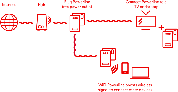 wiring diagram for virgin media wiring diagrams themedia wiring diagram wiring diagram gol wiring diagram for virgin media virgin media home wiring wiring